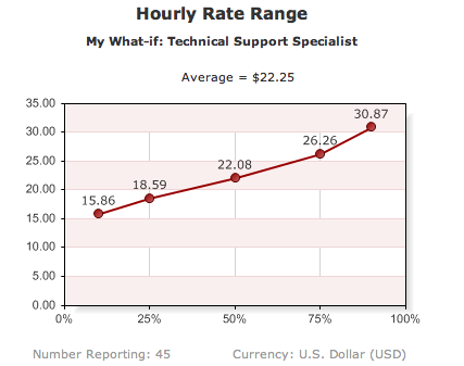 average hourly rate