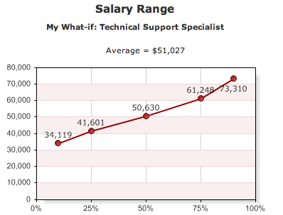 annual salary graph
